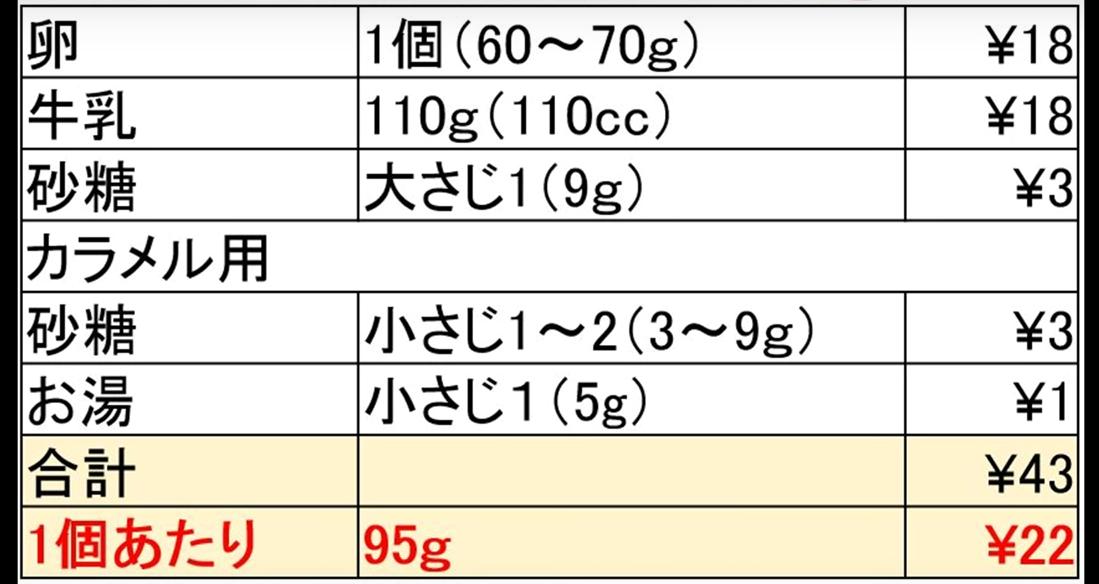 【激安っ!】知ってた?プリンなんて22円で出来るよ。